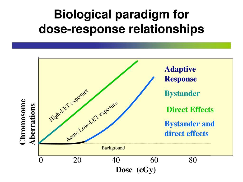 Adaptive Response