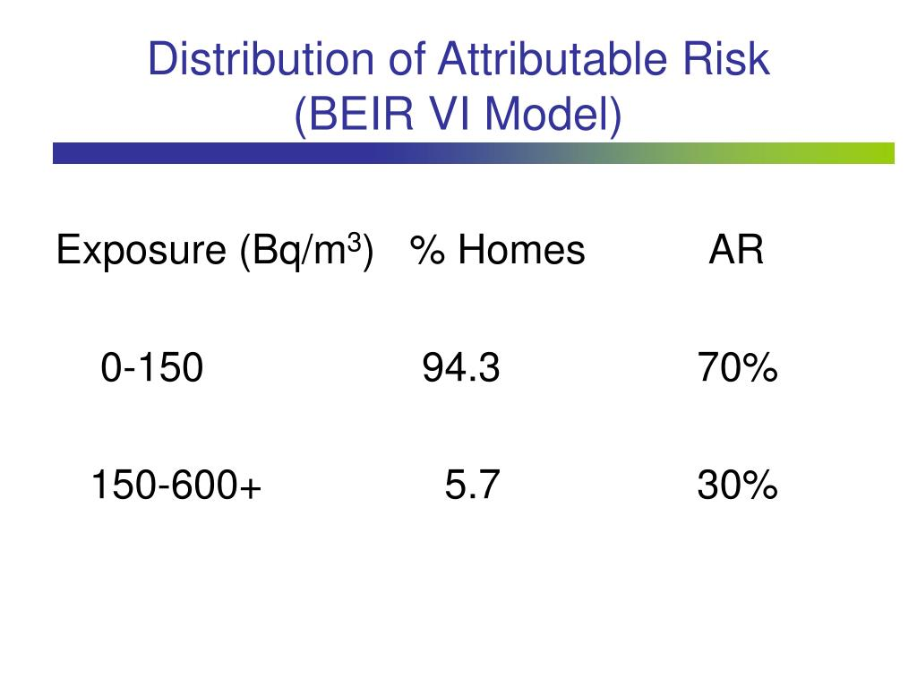 Distribution of Attributable Risk