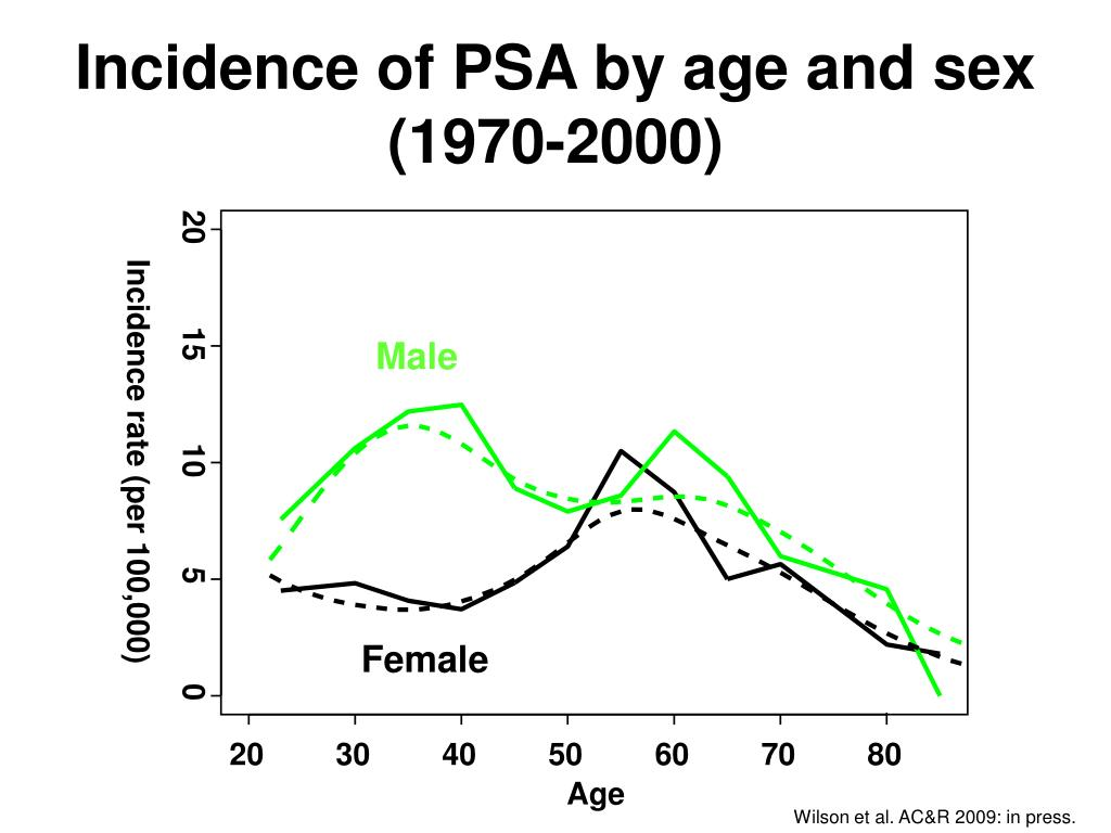 Incidence of PSA by age and sex (1970-2000)