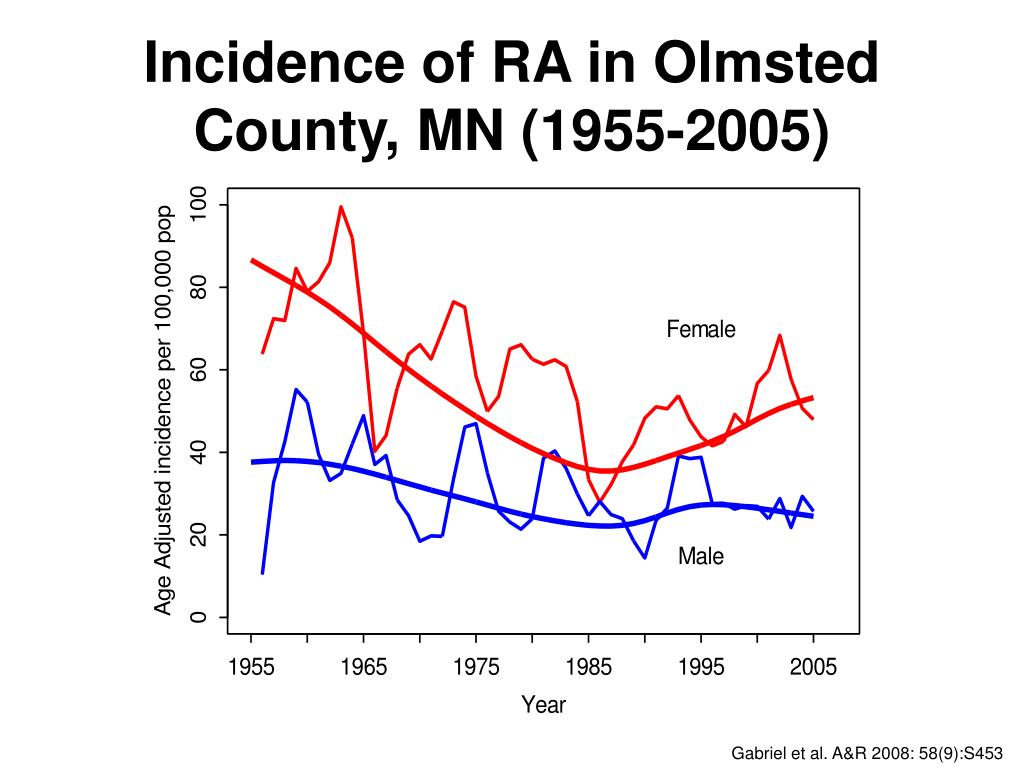 Incidence of RA in Olmsted County, MN (1955-2005)