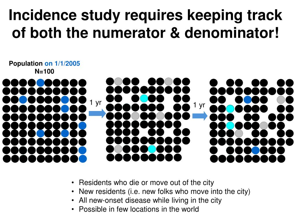 Incidence study requires keeping track of both the numerator & denominator!