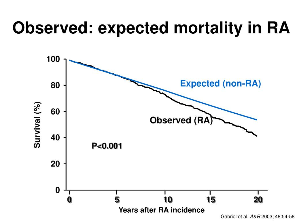 Observed: expected mortality in RA