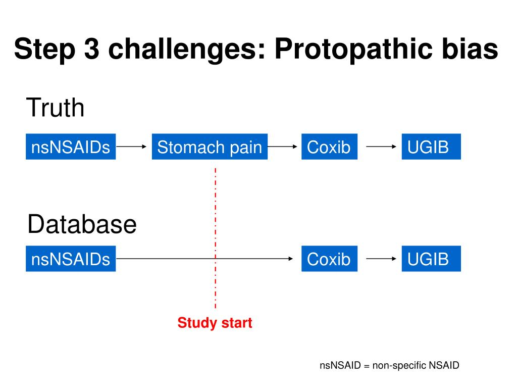 Step 3 challenges: Protopathic bias