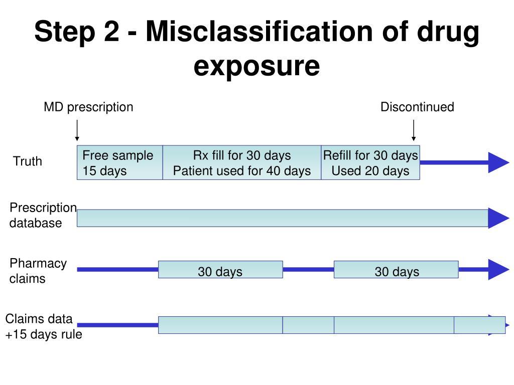 Step 2 - Misclassification of drug exposure