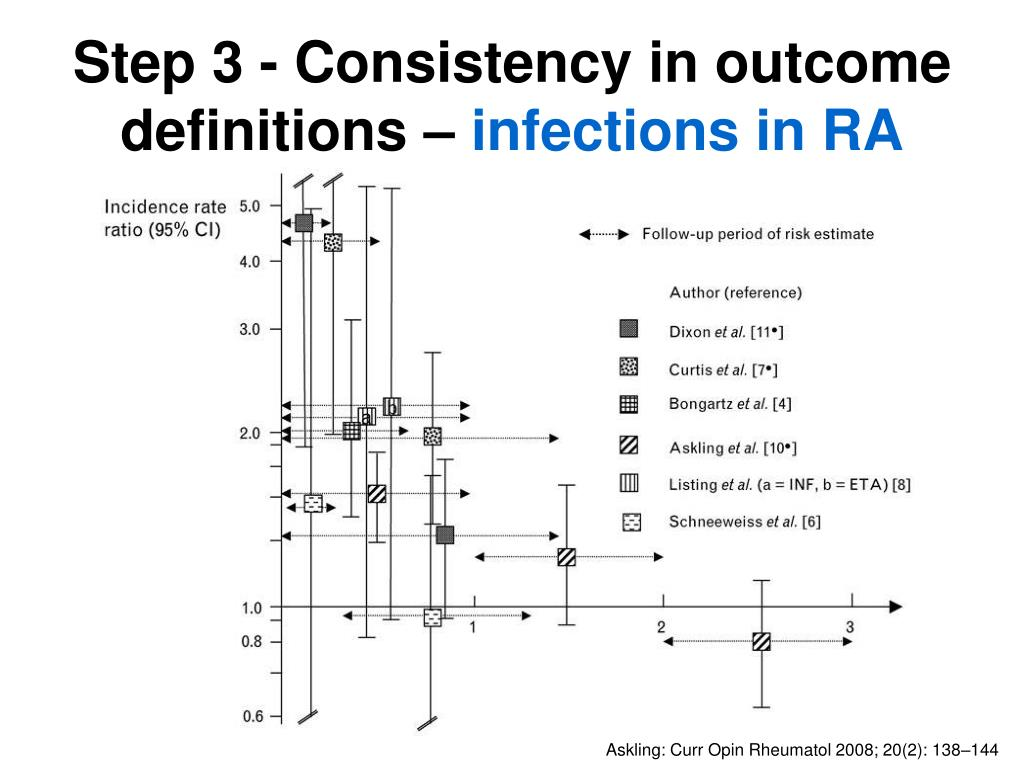 Step 3 - Consistency in outcome definitions –