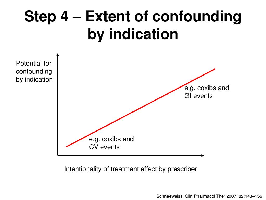 Potential for confounding by indication