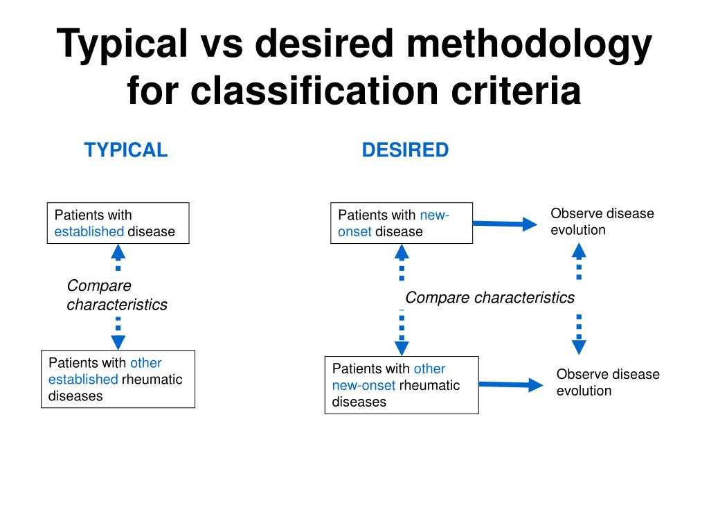 Typical vs desired methodology for classification criteria