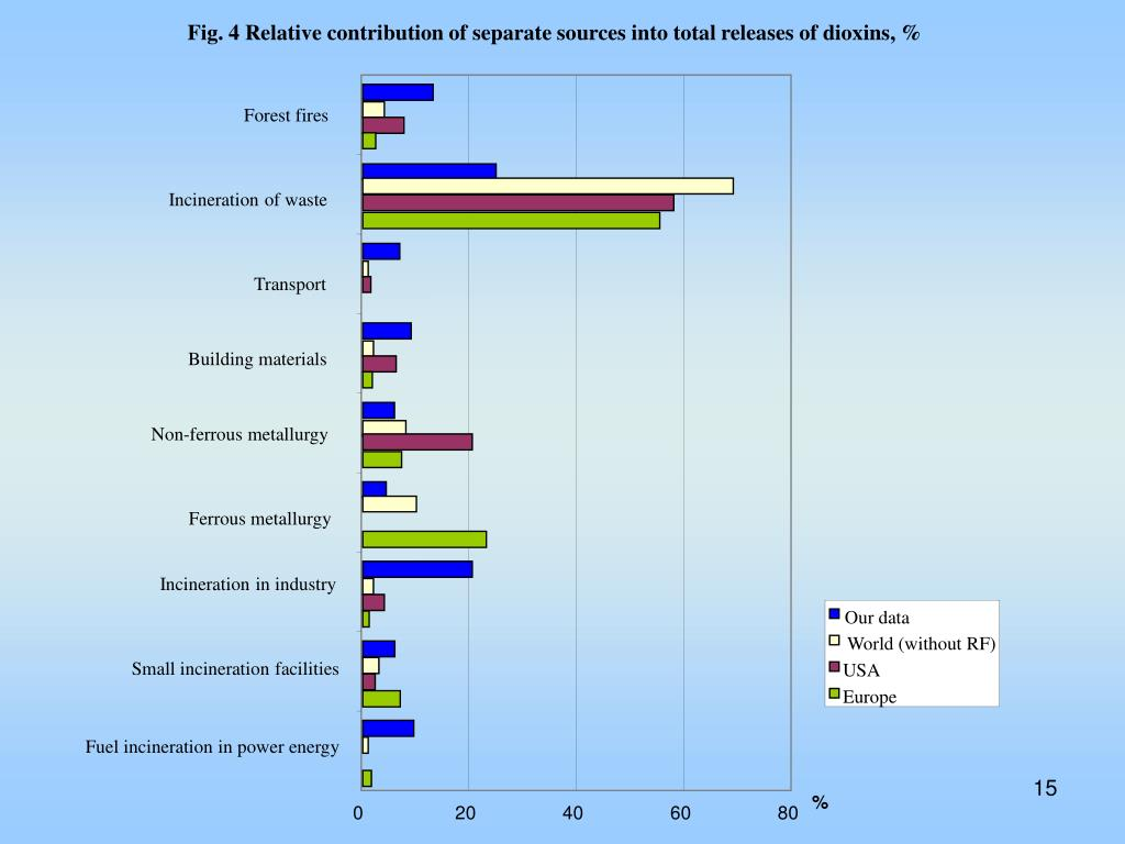 Fig. 4 Relative contribution of separate sources into total releases of dioxins, %