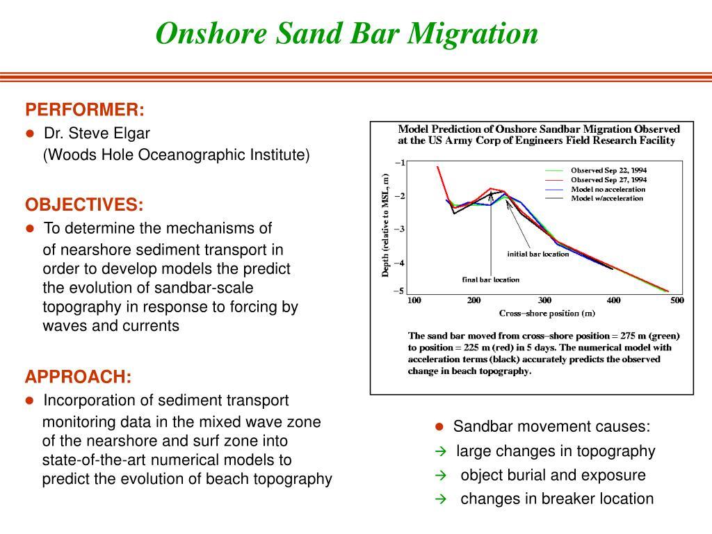Onshore Sand Bar Migration