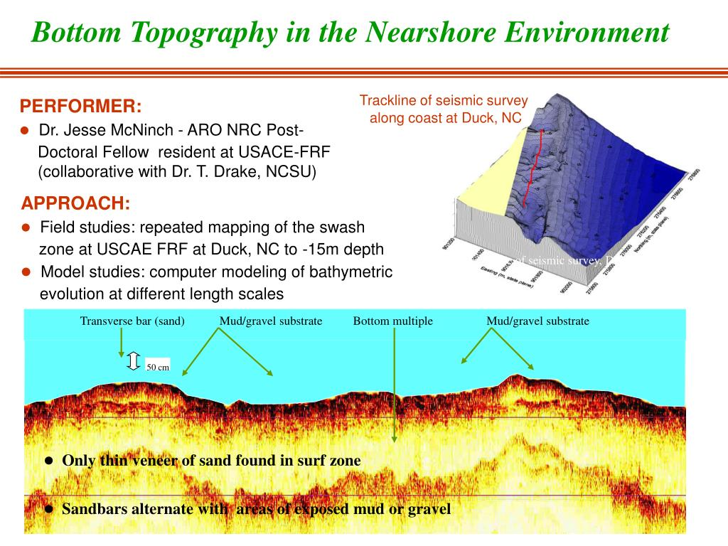 Bottom Topography in the Nearshore Environment