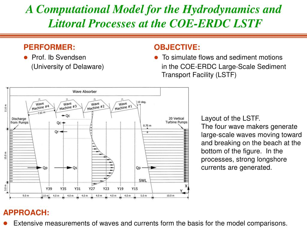 A Computational Model for the Hydrodynamics and