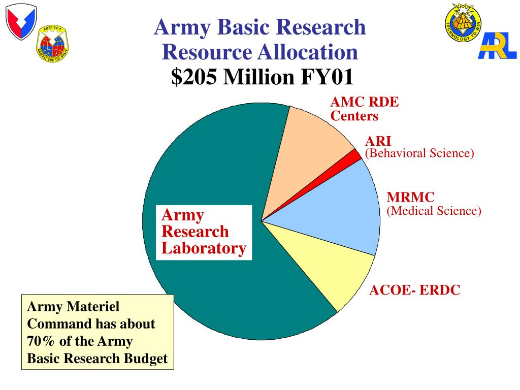 Army Basic Research Resource Allocation