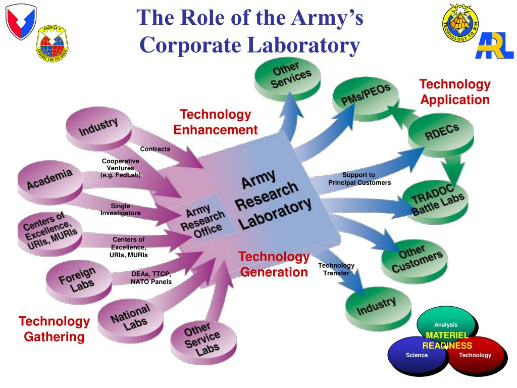 The Role of the Army's