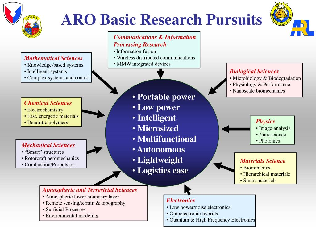 ARO Basic Research Pursuits