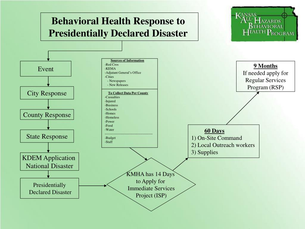 Behavioral Health Response to