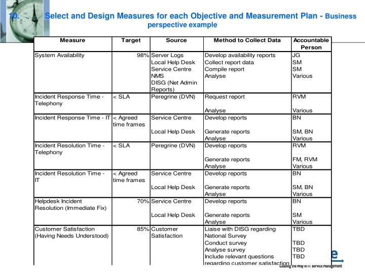 10.Select and Design Measures for each Objective and Measurement Plan -