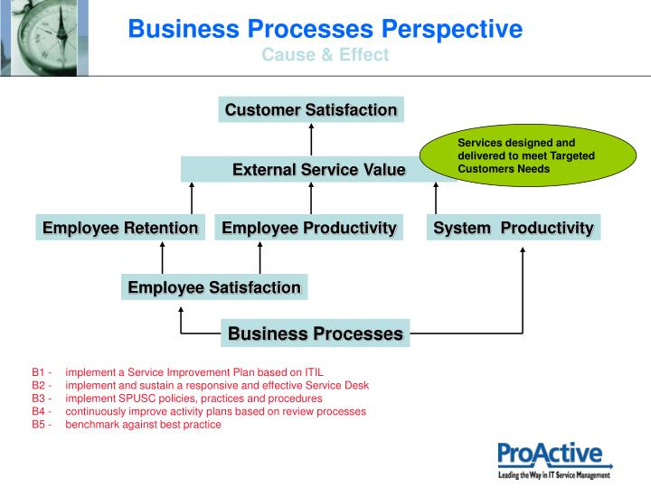 Business Processes Perspective