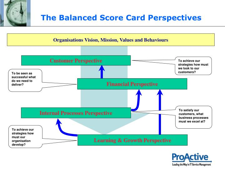 The Balanced Score Card Perspectives