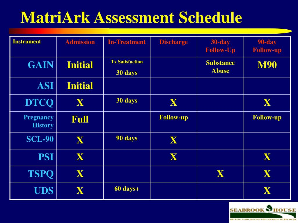 MatriArk Assessment Schedule