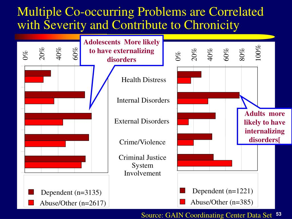 Multiple Co-occurring Problems are Correlated with Severity and Contribute to Chronicity