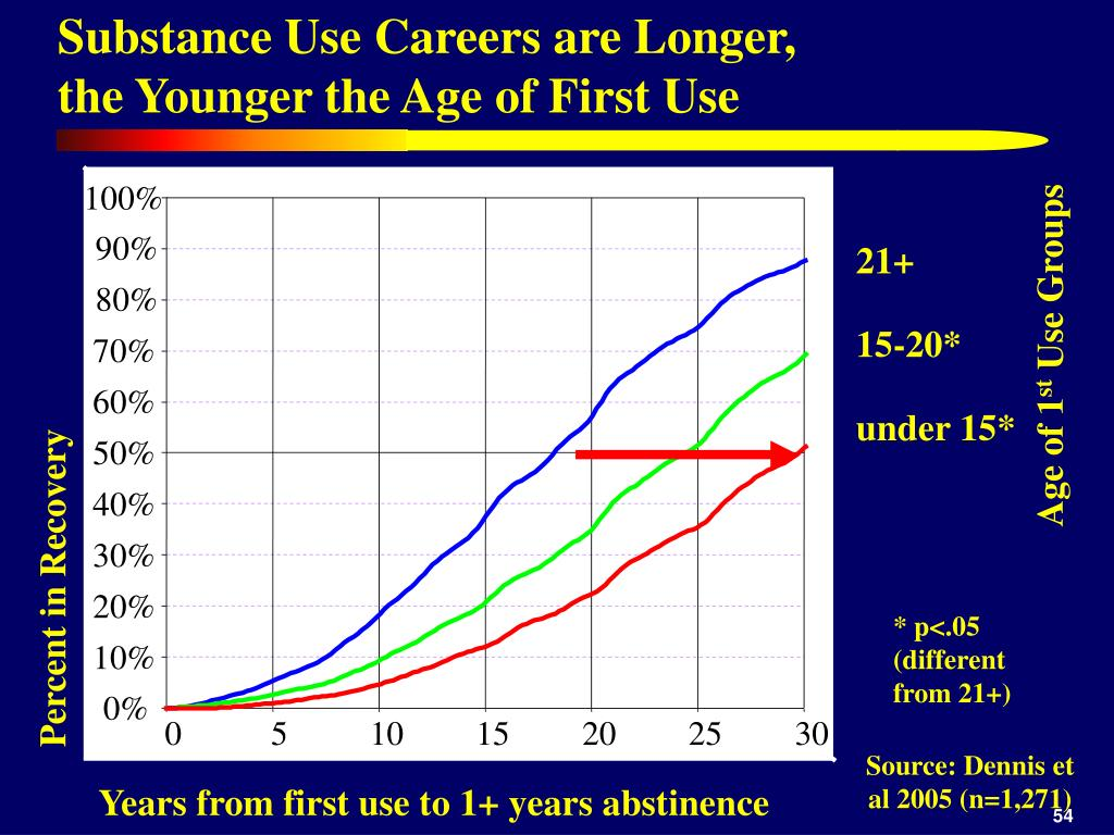Substance Use Careers are Longer,