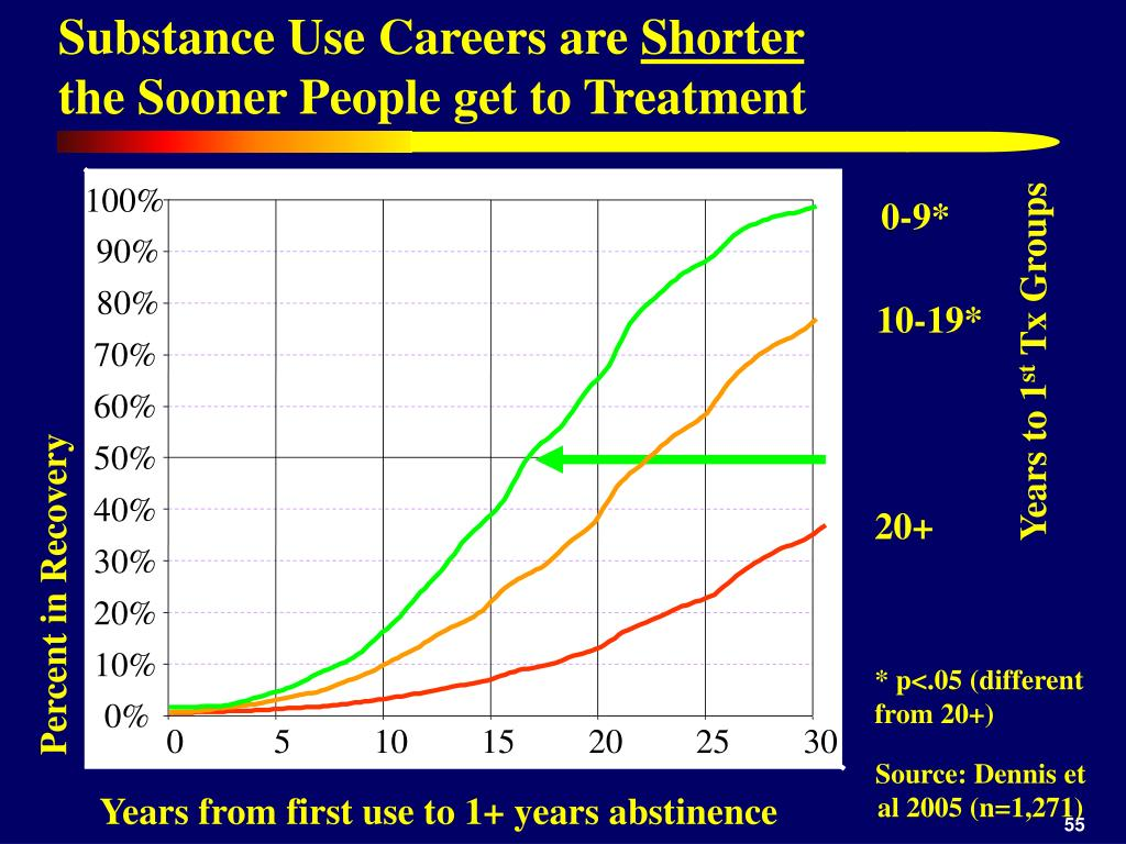 Substance Use Careers are