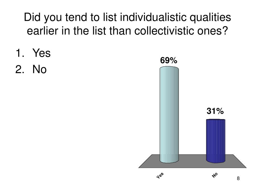 Did you tend to list individualistic qualities earlier in the list than collectivistic ones?