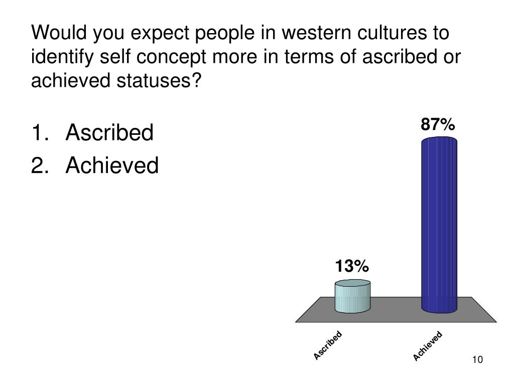 Would you expect people in western cultures to identify self concept more in terms of ascribed or achieved statuses?