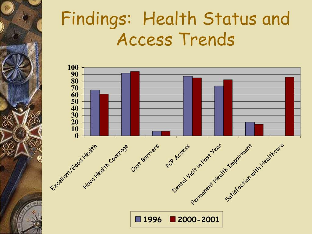 Findings:  Health Status and Access Trends