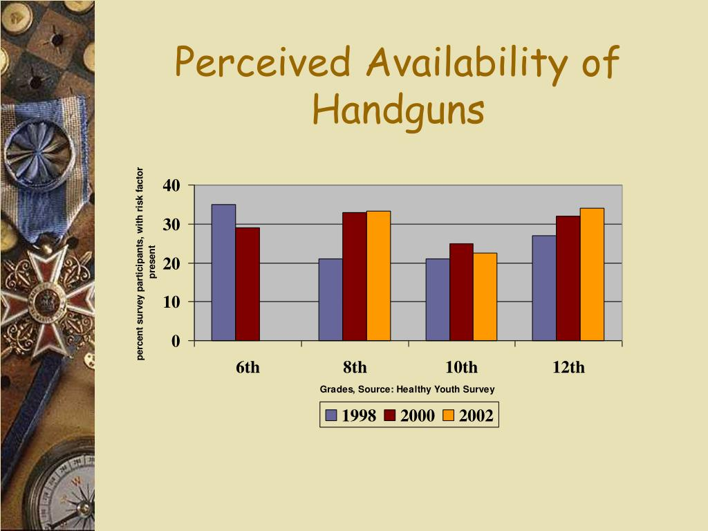 Perceived Availability of Handguns