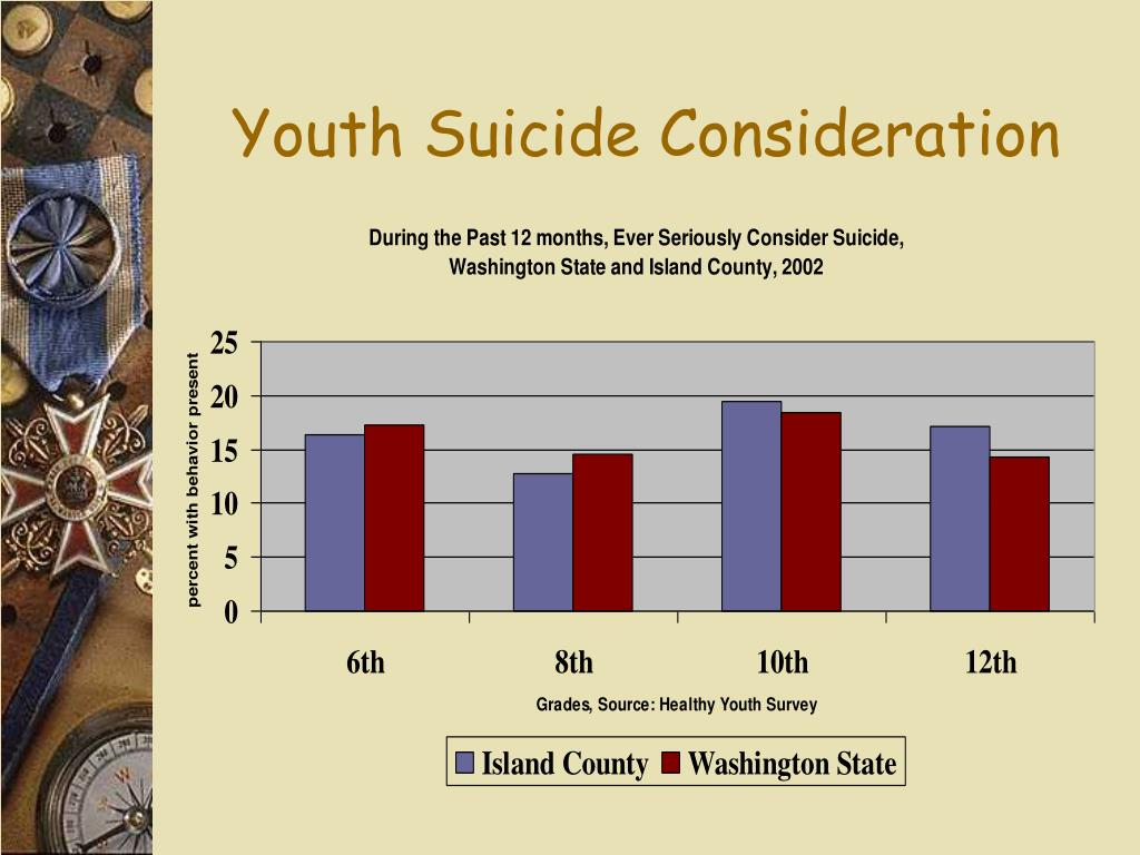Youth Suicide Consideration