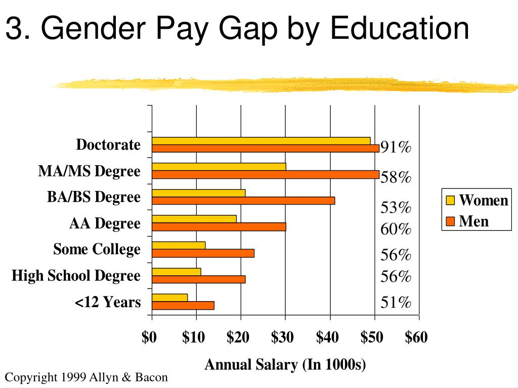 3. Gender Pay Gap by Education