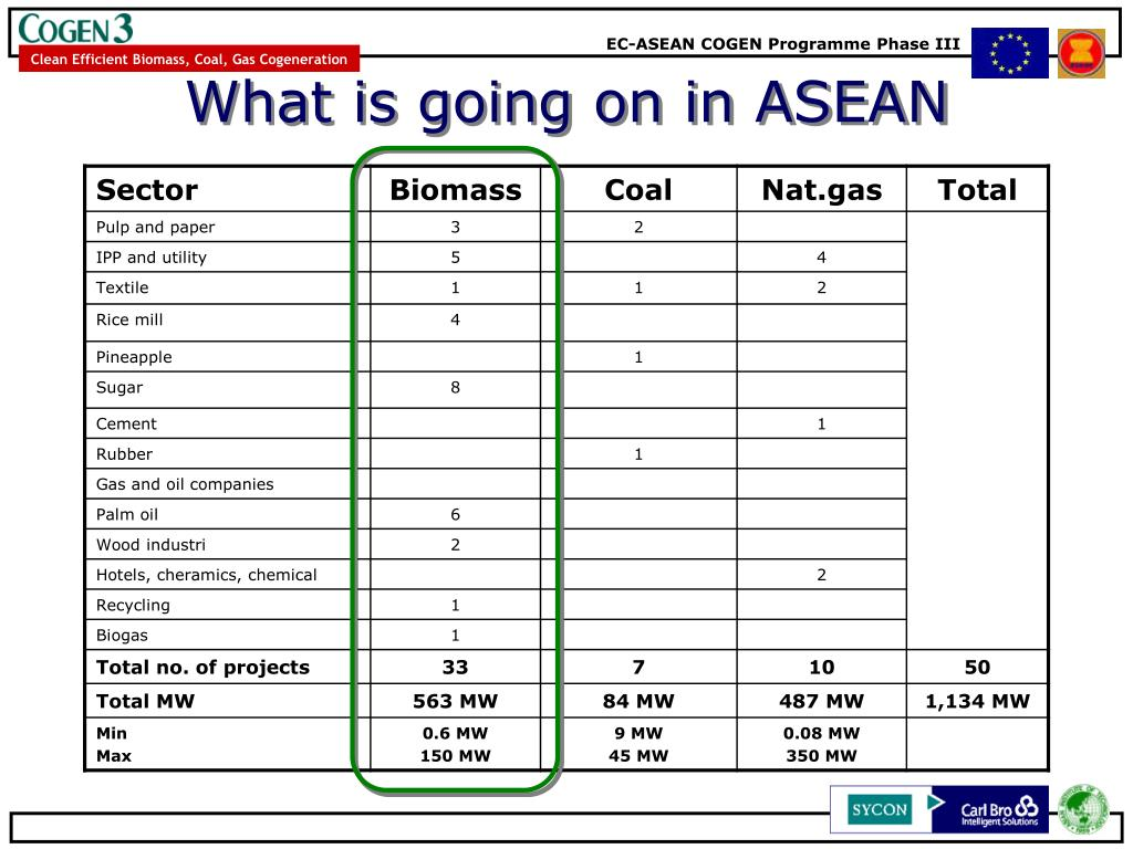What is going on in ASEAN