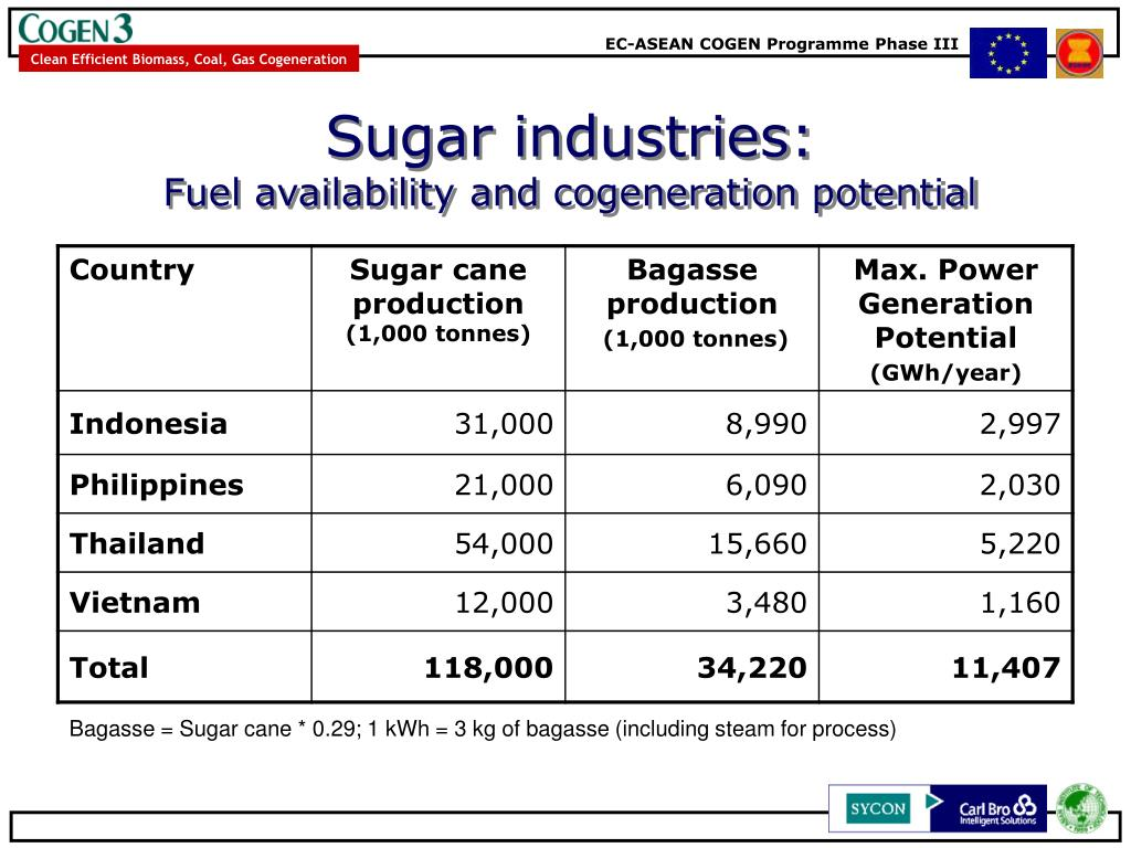 Sugar industries: