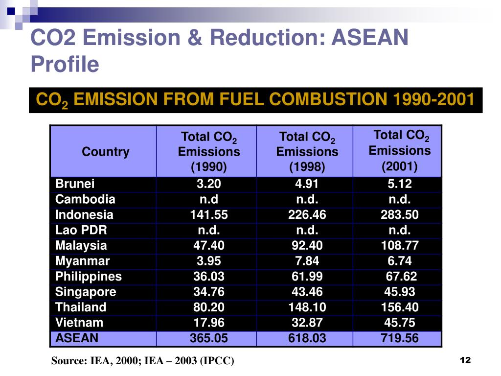CO2 Emission & Reduction: ASEAN Profile