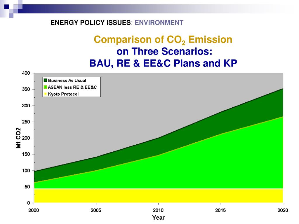 ENERGY POLICY ISSUES