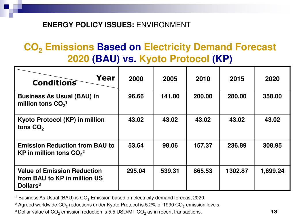 ENERGY POLICY ISSUES: