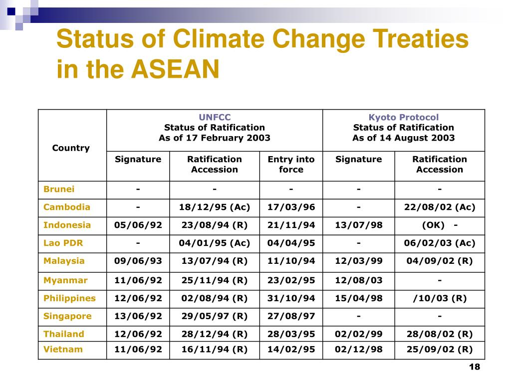 Status of Climate Change Treaties