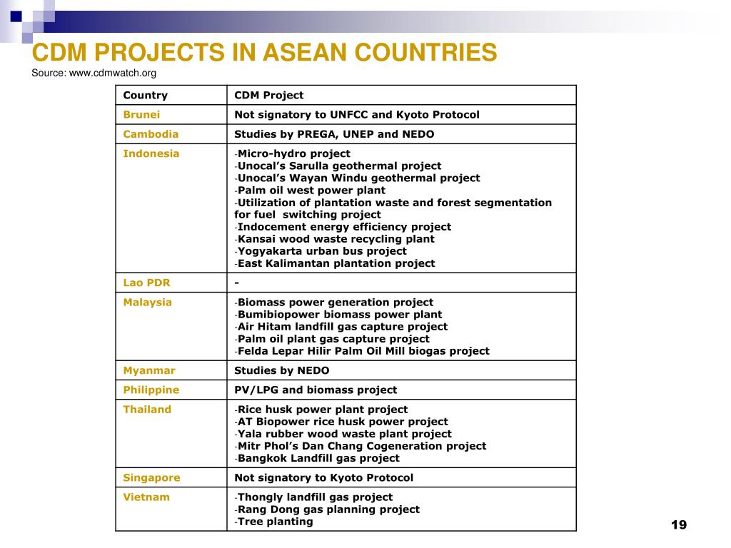 CDM PROJECTS IN ASEAN COUNTRIES