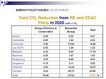 total co 2 reduction from re and ee c plans in 2020 in mil t co 2