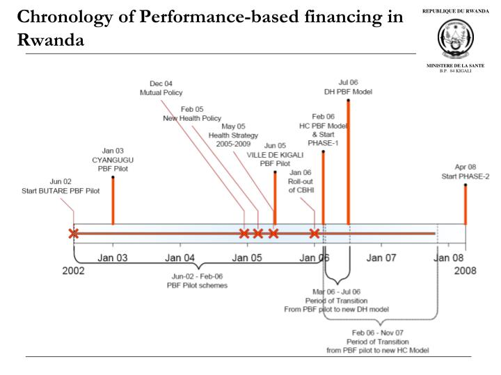 Chronology of performance based financing in rwanda