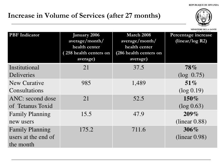 Increase in Volume of Services (after 27 months)