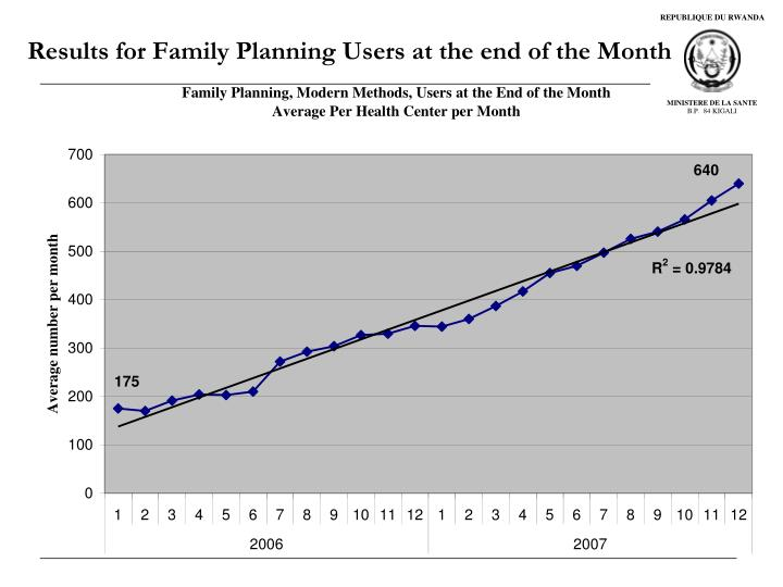 Results for Family Planning Users at the end of the Month