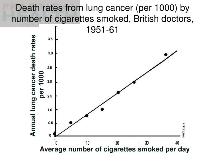Death rates from lung cancer (per 1000) by number of cigarettes smoked, British doctors, 1951-61
