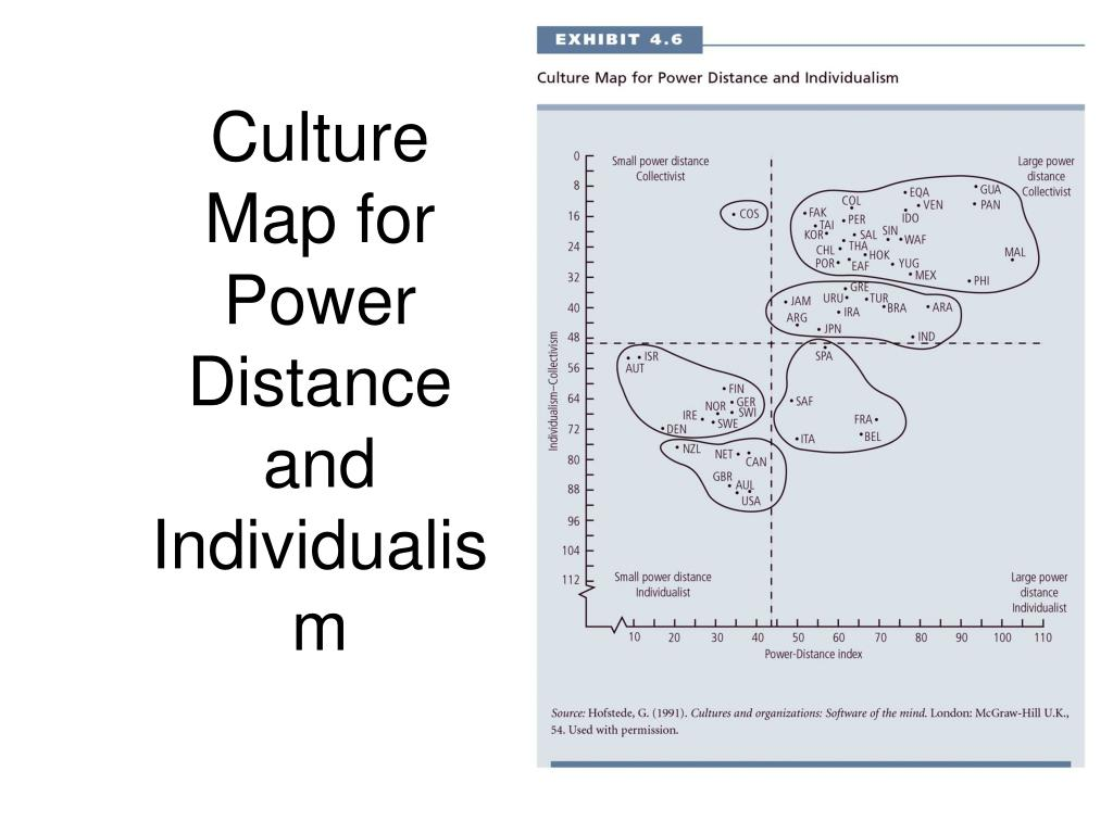 Culture Map for Power Distance and Individualism