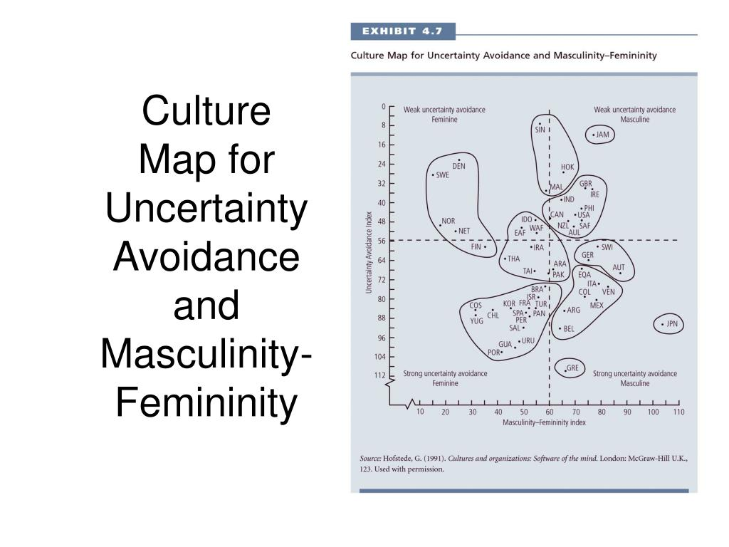 Culture Map for Uncertainty Avoidance and Masculinity-Femininity