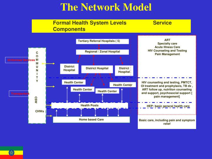 The Network Model