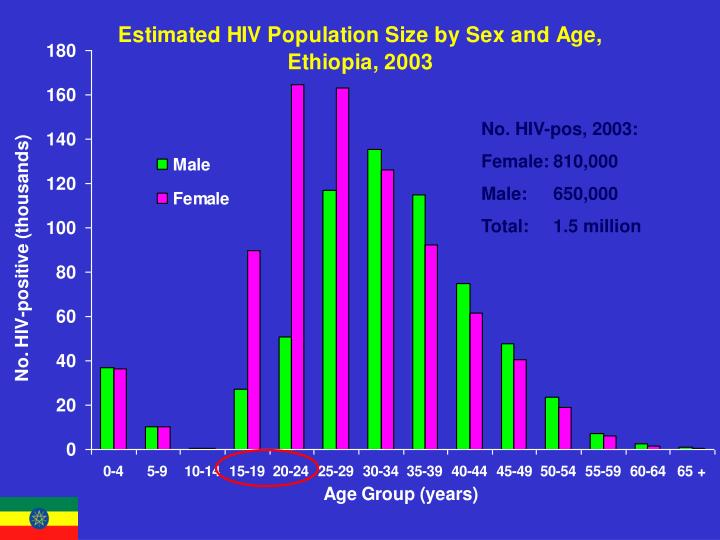 No. HIV-pos, 2003: