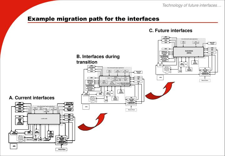 Technology of future interfaces…