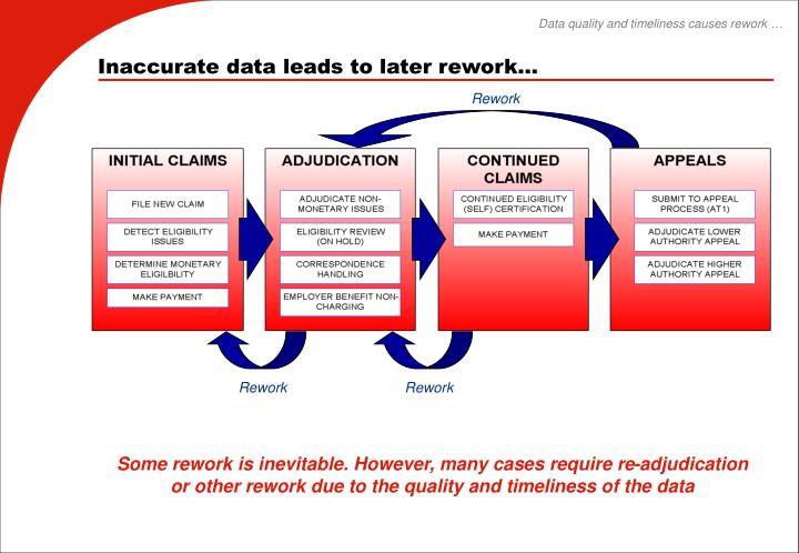 Data quality and timeliness causes rework